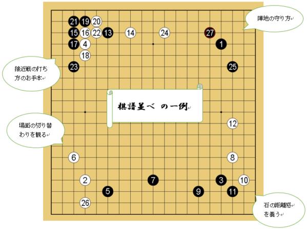 「囲碁棋譜並べ上達法」解説画像